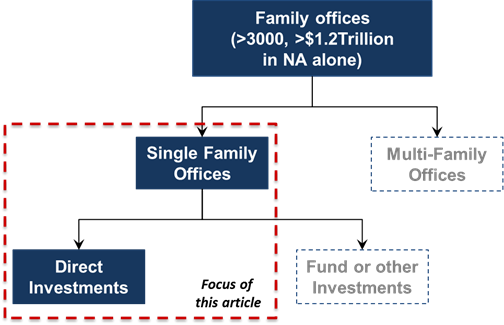 From The Perspective Of A Portfolio Company, Family Offices Can Be Great  U201cpatientu201d Capital (donu0027t Require Returns In Any Given Timeframe), And Can  Truly ...