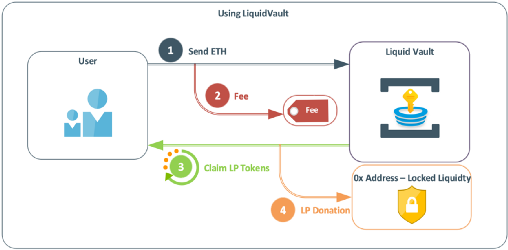 Liquid Vault is 250 lines of code packed with enough power to drive tokenomic systems in multiple new ways. It is Degen Labs second major innovation and contribution to the #DeFi ecosystem.