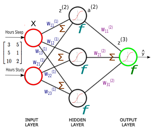 Internal Covariate Shift: An Overview of How to Speed up Neural Network Training