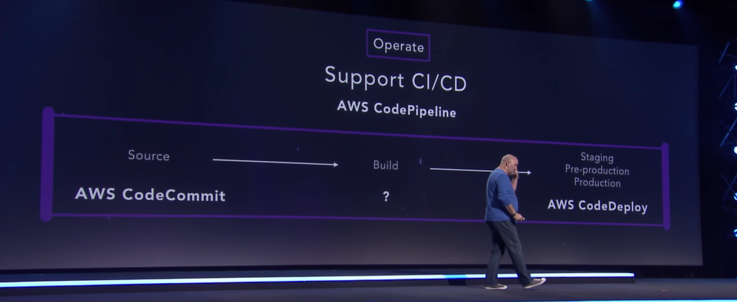 [Werner Vogels re:Invent 2016 Keynote](https://www.youtube.com/watch?v=ZDScBNahsL4&t=34m48s) — Code Build Announcement