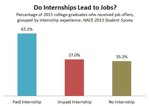 Paid vs Unpaid Internships: What are their Requirements? Does One ...