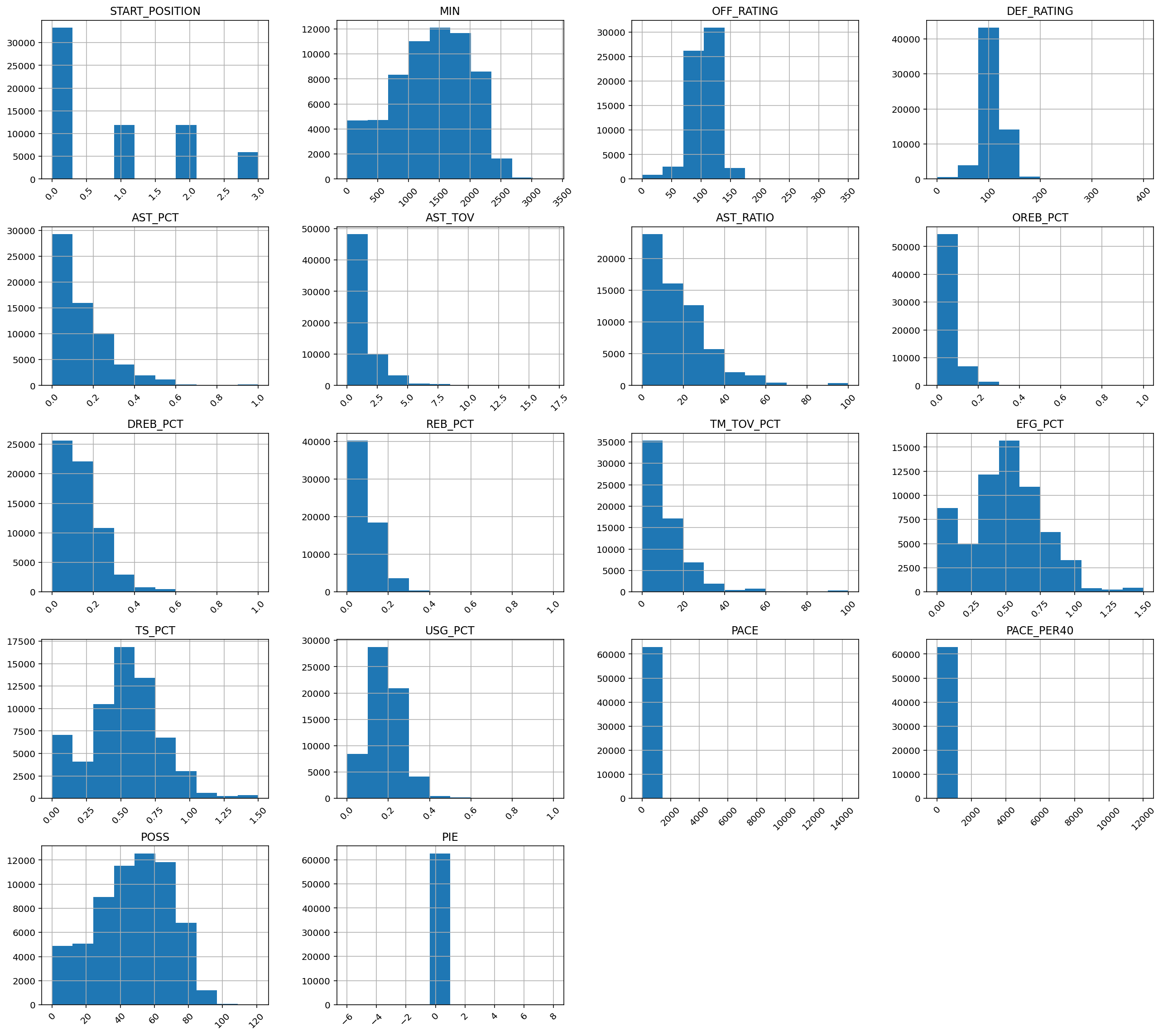Features' Histograms