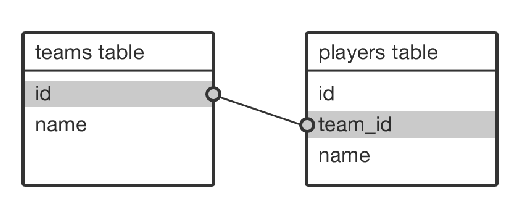How to build a good api relationships and endpoints malvernweather Image collections