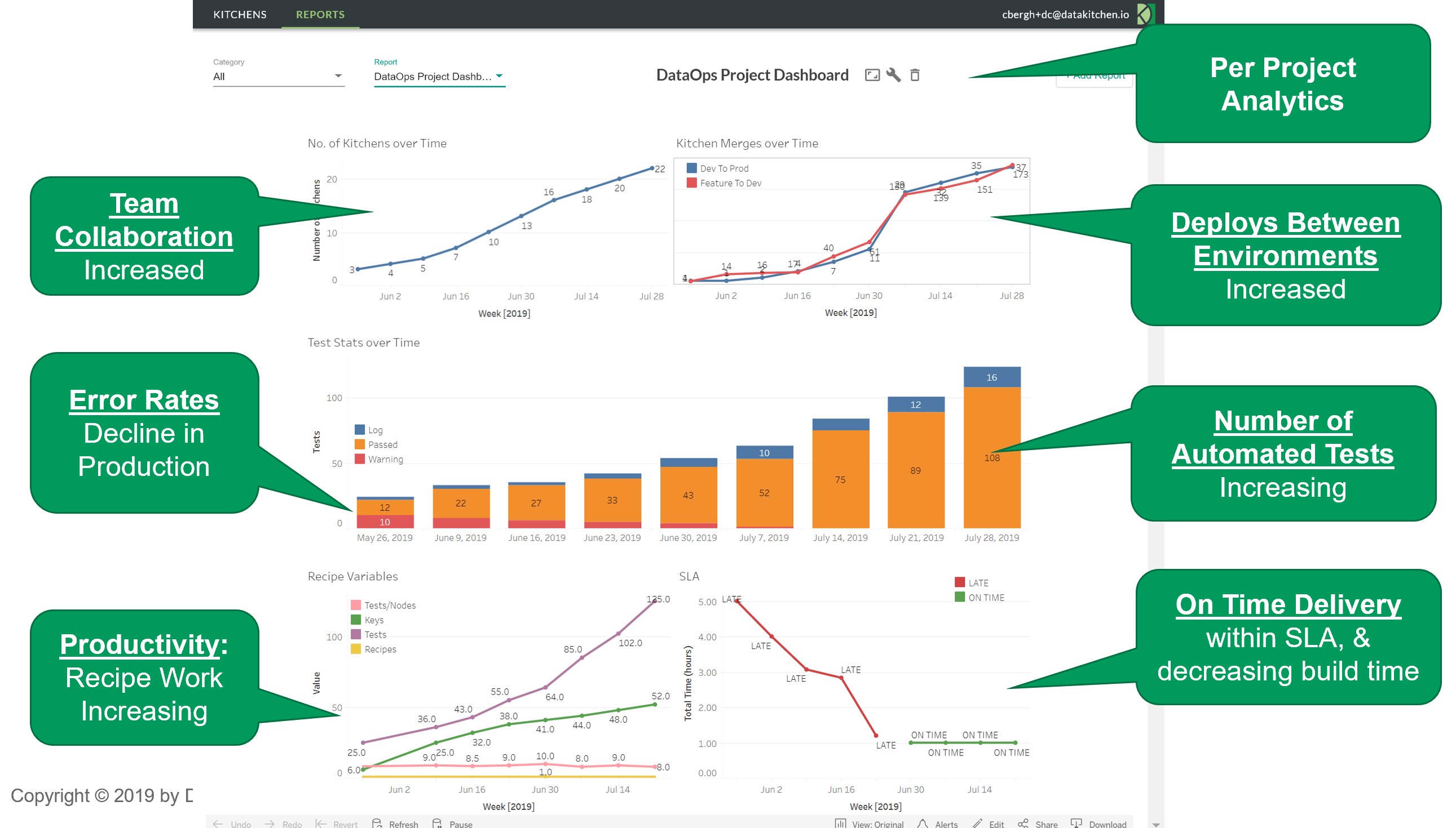Figure 6: DataOps dashboards provide transparency into key metrics.