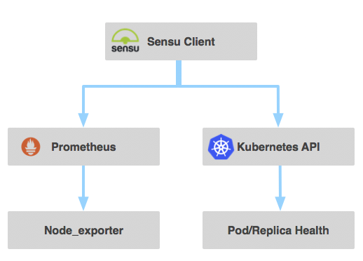 Our journey implementing Sensu to monitor Kubernetes in production