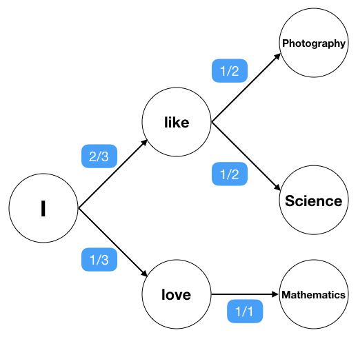 Next word prediction using markov model y media labs innovation state transition diagram for our sample data ccuart Image collections