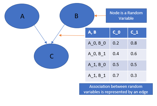 Introduction to Probabilistic Graphical Models