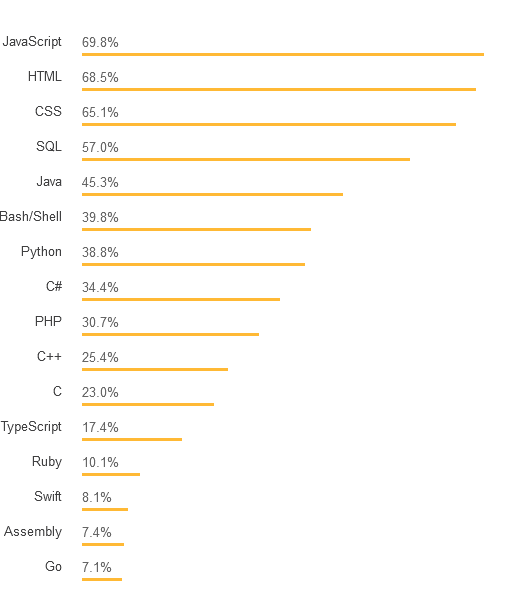 8 Top Programming Languages & Frameworks of 2019 - By Ayesha Cuthbert