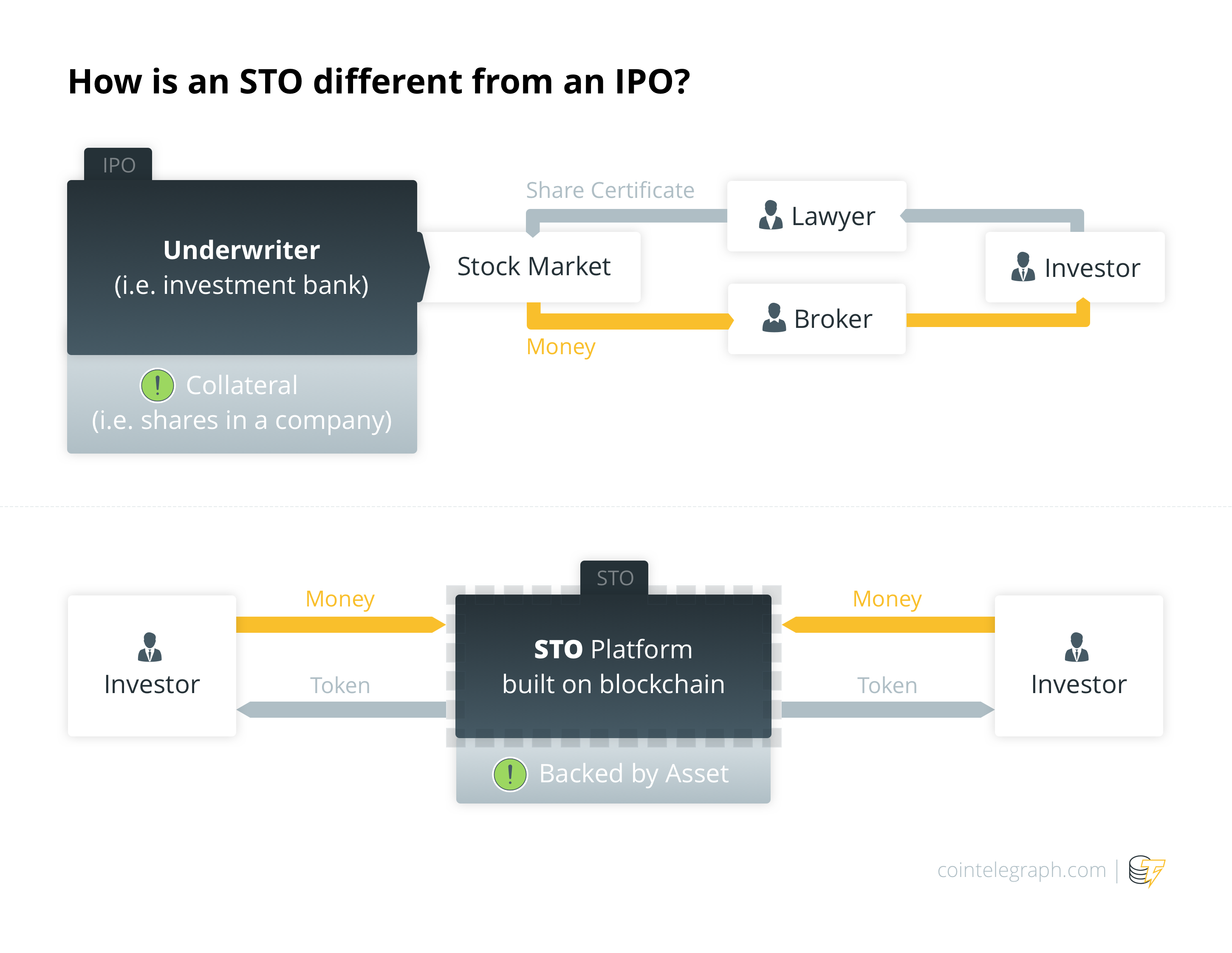 [Source](https://cointelegraph.com/explained/what-is-an-sto-explained) — How is an STO different from an IPO?