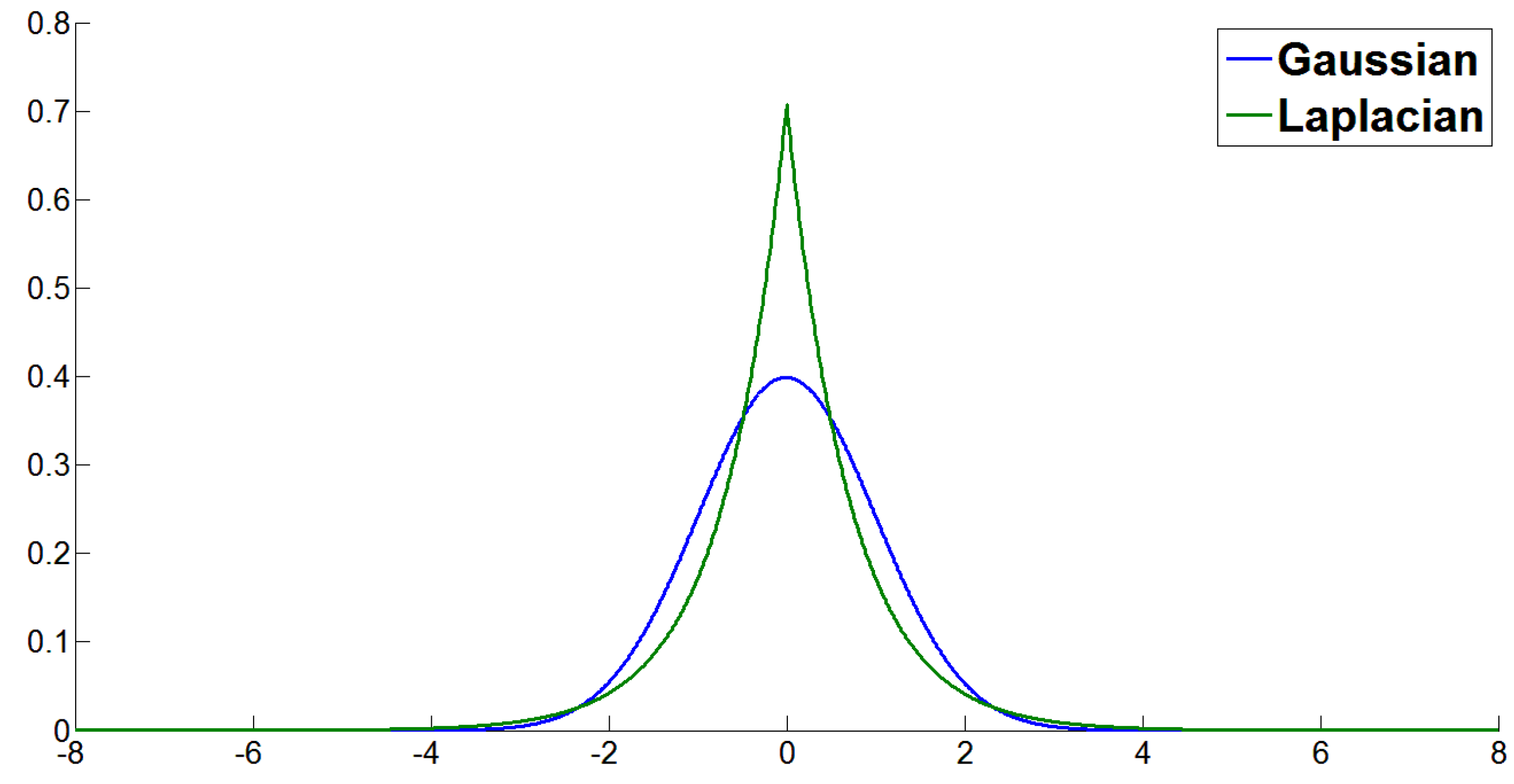 Figure 1: Gaussian and Laplacian distributions [2]
