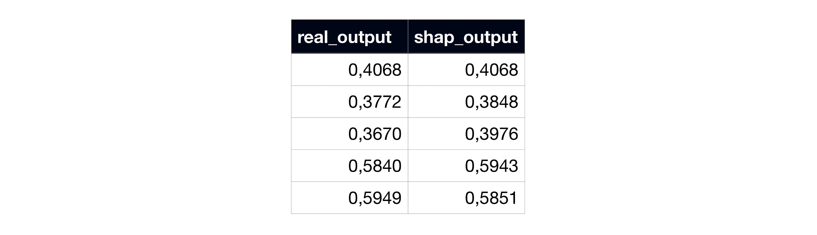 Example of subject 0's real model output and the sum of SHAP coefficients, in the original SHAP code.