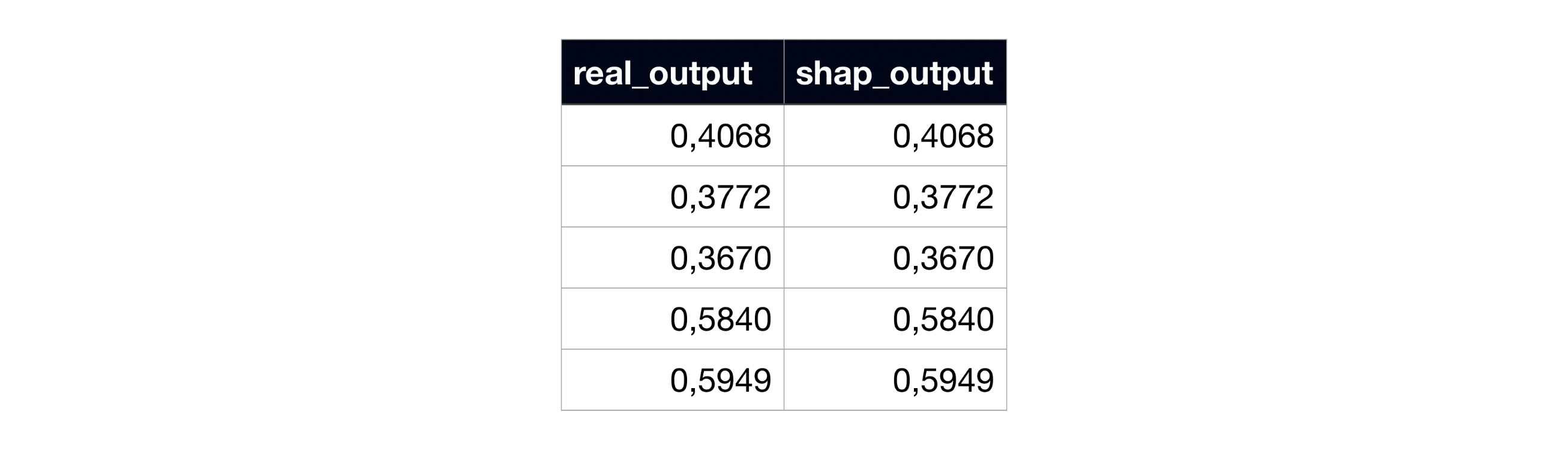 Example of subject 0's real model output and the sum of SHAP coefficients, in the modified SHAP code.