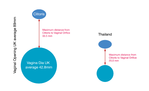 Clitoral distance and girth: Uk and Thailand