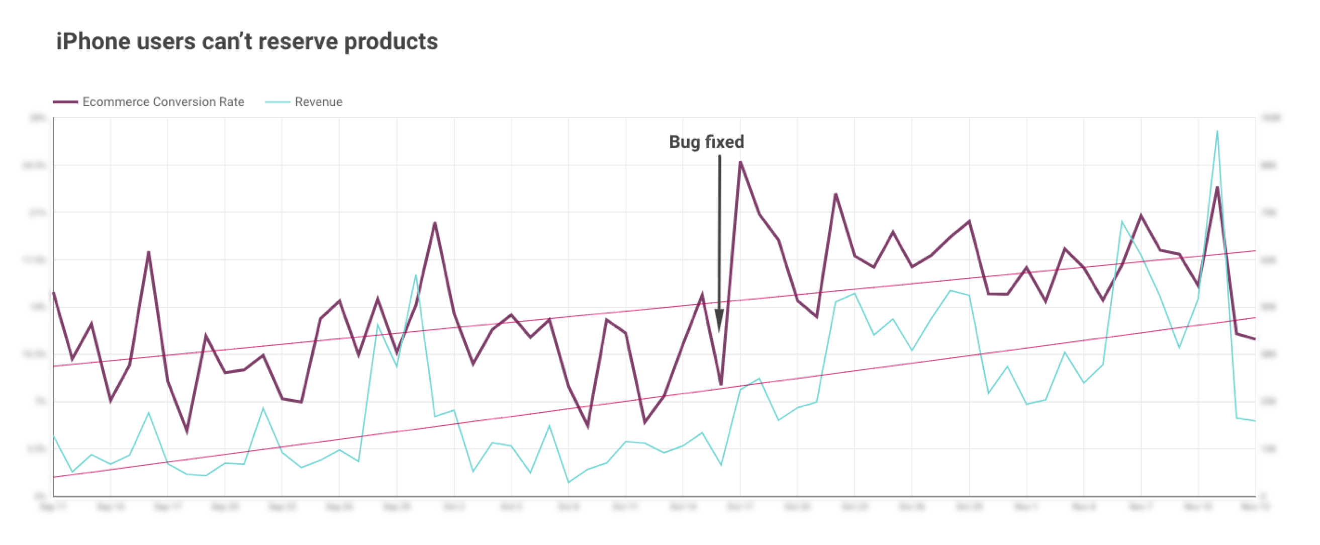Timeline illustrating eCommerce Conversion Rate and Revenue before and after bug on iPhones was fixed