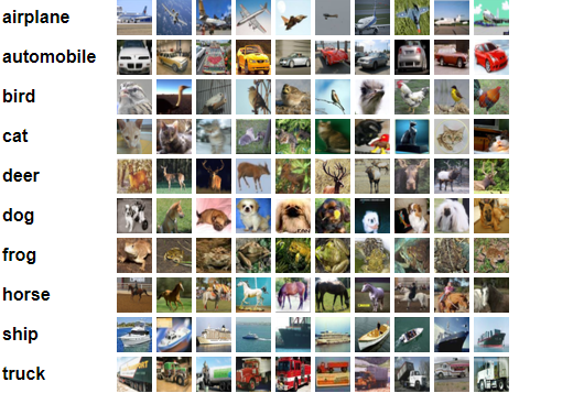 Image classification with PyTorch