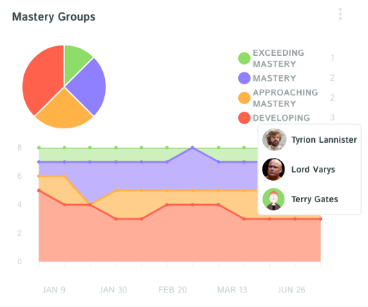 Mastery Groups Kiddom UI