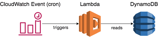 Using CloudWatch and Lambda to implement ad-hoc scheduling | Bitcoin