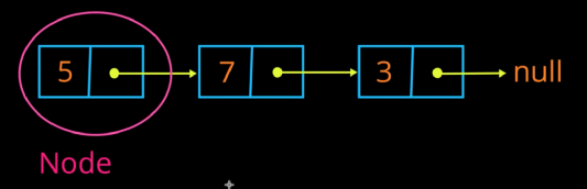 An entire Linked List, made up of 3 Nodes linked together.