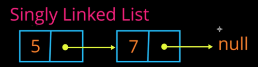 An example of a singly linked list.