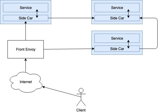 Gentle Introduction to the Envoy Proxy and Load-balancing