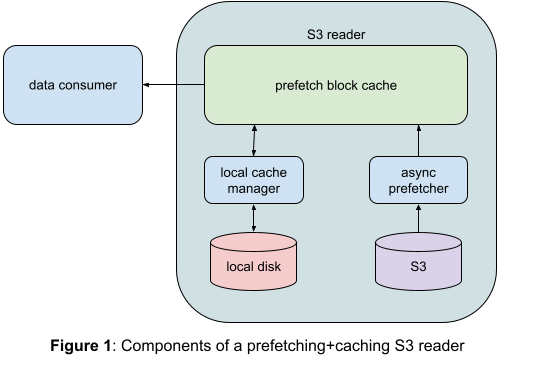 Improving efficiency and reducing runtime using S3 read optimization