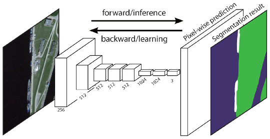 Fully convolutional Network (FCN) Architecture