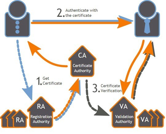 What is Certificate Authority and How it Works? – RSOSSL – Medium