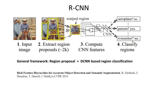 R-CNN architecture - general framework