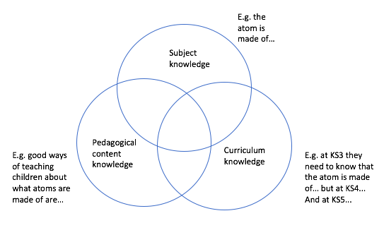 How Do You Decide What To Include In Your Cpd Carole Kenrick Medium