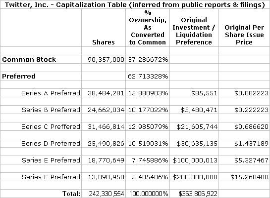 The Cap Table Explained & broken down bit by bit with examples