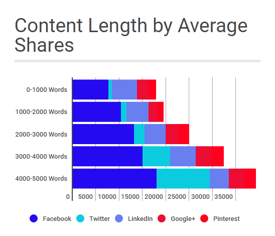 What Makes Content Go Viral: Our Analysis Of 50 Million Articles