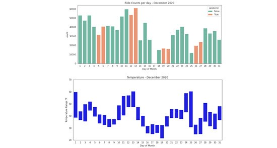 Use Weather History with NYC Bike Share Trip Data