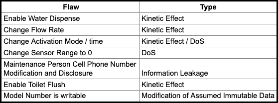 Enable Water Dispense > Kinetic Effect, Change Flow Rate > Kinetic Effect, Change Activation Mode / Time > Kinetic Effect / DoS, Change Sensor Range to 0 > DoS, Maintenance Person Cell Phone Number Modification and Disclosure > Information Leakage, Enable Toilet Flush > Kinetic Effect, Model Number is writable > Modification of Assumed Immutable Data