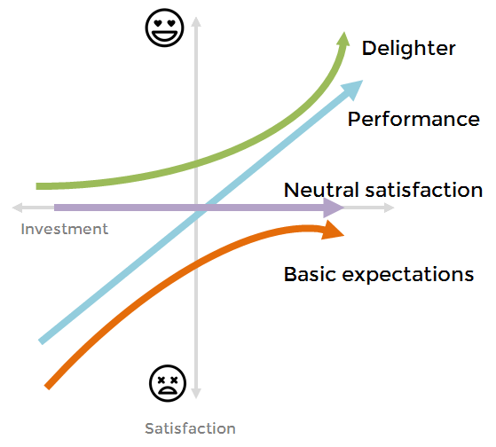 Kano Model Product Design And Startups A Powerful Combination
