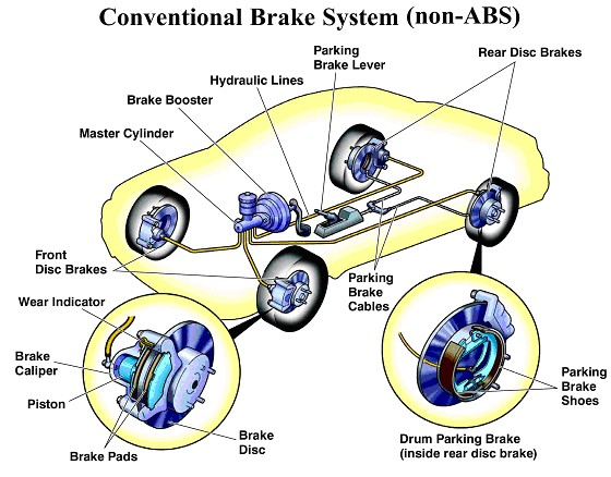 Hello Guys Today I Will Tell You How The Braking System Works In Cars And Types Of Brakes Available