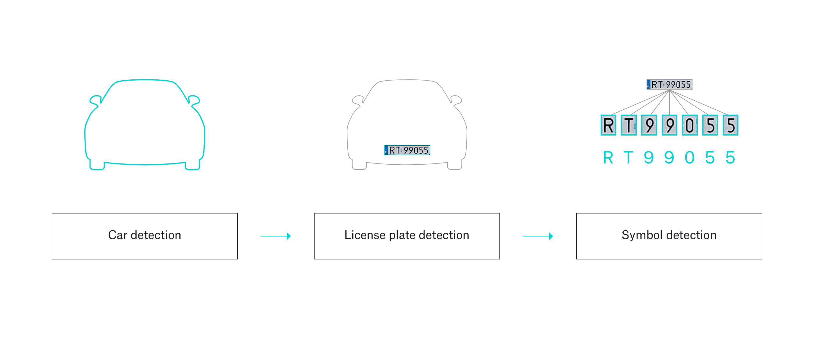 car plate detection chart explained