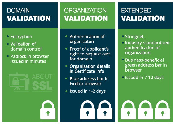 How to Differentiate SSL Certificate Types? – AboutSSL – Medium