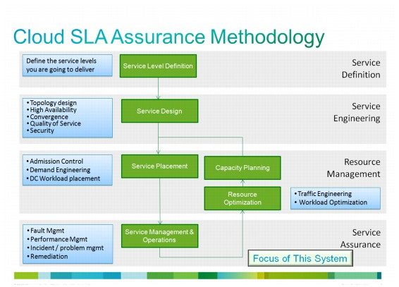 What Is A Sla Service Level Agreement Cloud Software Architect