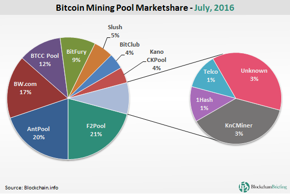 Join 20 Bitcoin Mining Pool Join Ethereum Mining Pool