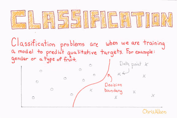 Supervised Machine Learning: Classification