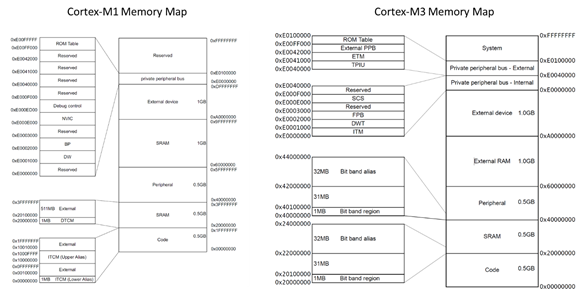 MicroZed Chronicles: Using Cortex-M1 and Cortex-M3 with Arm DesignStart | iotosphere 2