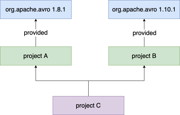 Dependencies With Provided Scope in Scala