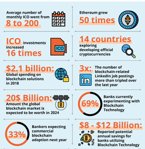 Digital Assets To Take Over the World—Blockchain and Crypto To Stir The Fourth Industrial…