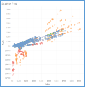 The Ultimate Cheat Sheet on Tableau Charts – Towards Data Science