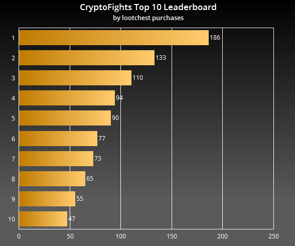 CryptoFights Presale Top 10 Leaderboard
