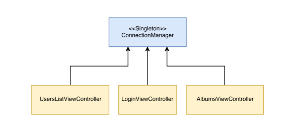 Isolating tasks in swift or how to create a testable networking networking layer is commonly implemented as a singleton ccuart Gallery