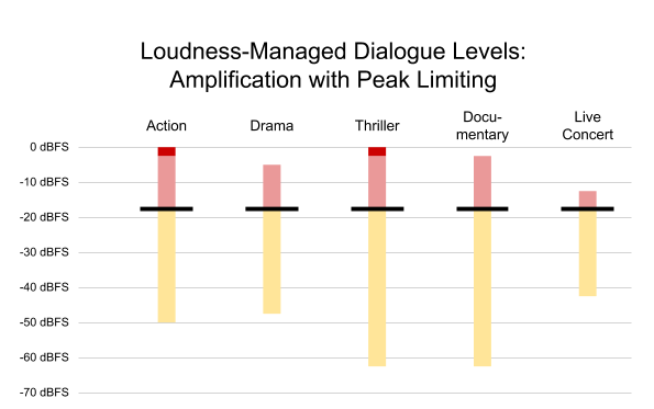Figure 5. Content from Figure 3, normalized to a higher output level, with peak limiting applied as needed (dark red)
