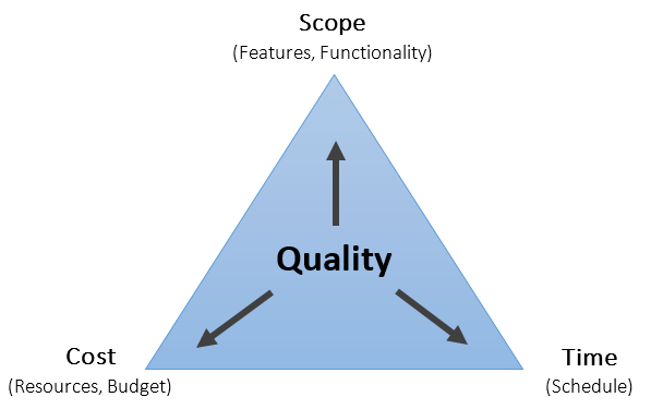 Iron Triangle Triple Constraints Of Project Management