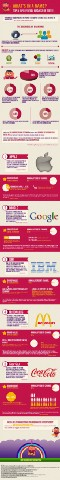 Top 5 Influential Brands of 2013 [Infographic]