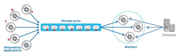 Asynchronous Email Process